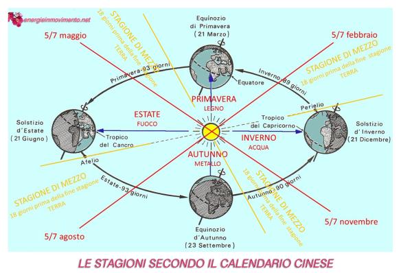 LE STAGIONI CALENDARIO CINESE
