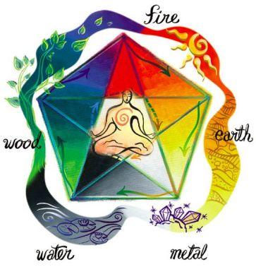 5 elementi-Feng-Shui-principi